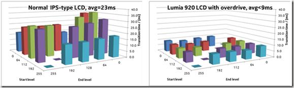 Milisegundos de respuesta de pantalla del Lumia 920