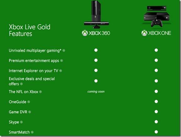 Servicios Live Xbox ONE