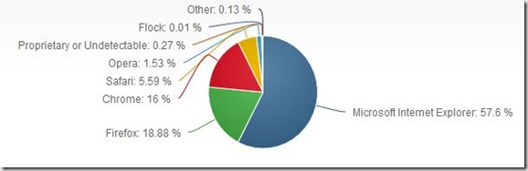 Browser-Marketshare-August